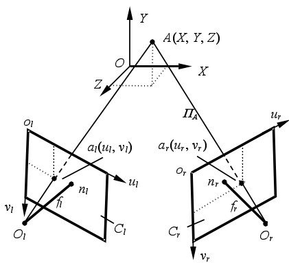 图二、立体视觉的基本原理