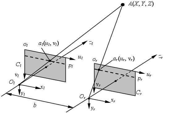 图三、平行光轴的立体视觉系统示意图