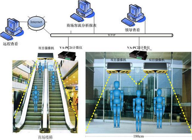 建筑物人数统计安装结构图