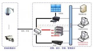 传统监控系统向智能监控系统转化的解决方案图1