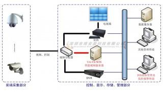 传统监控系统向智能监控系统转化的解决方案图2