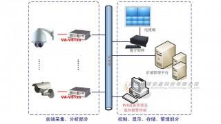 传统监控系统向智能监控系统转化的解决方案图3