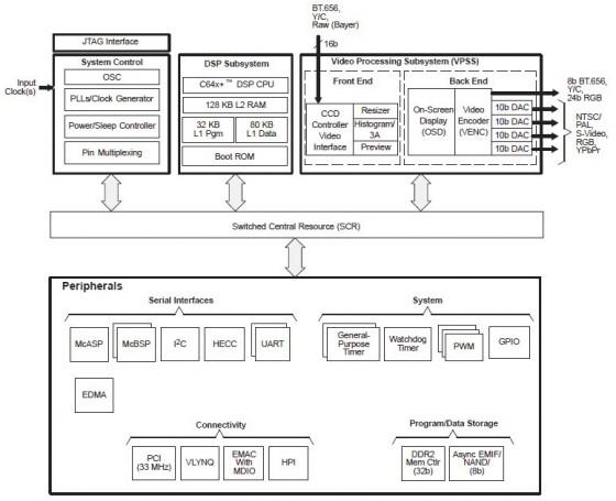 TMS320DM6437 模块结构图