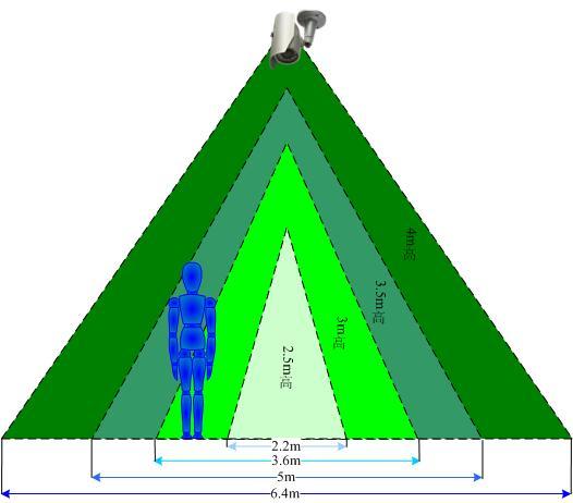 摄像机安装高度对应检测宽度