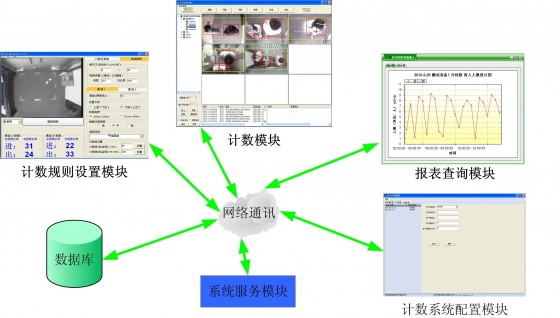 VA-PC1-D-WIN智能单目人数统计软件逻辑图