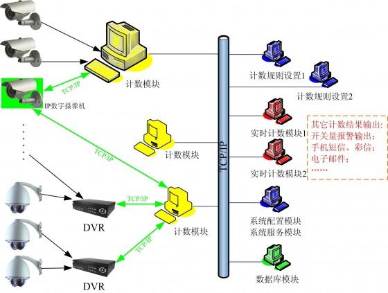 VA-PC1-D-WIN智能单目人数统计软件部署图