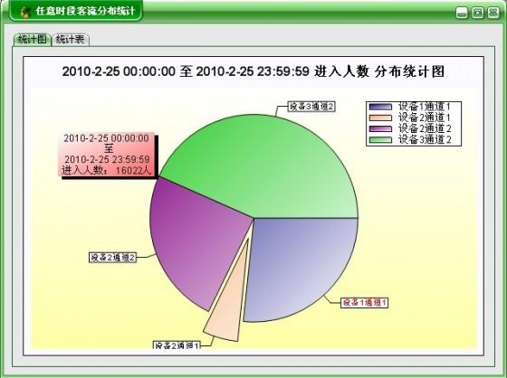 自定义时段人数统计报表