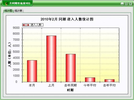 月同期人数对比统计报表