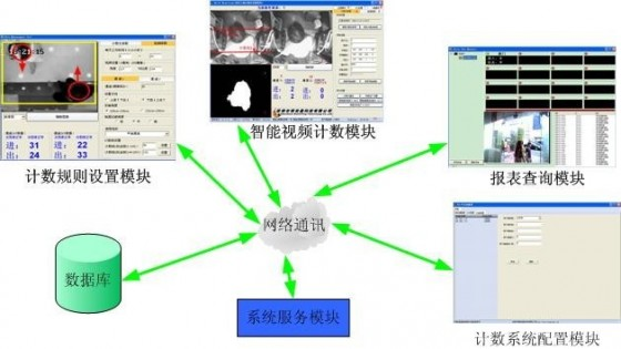VA-PC2-WIN智能双目人数统计软件产品逻辑图