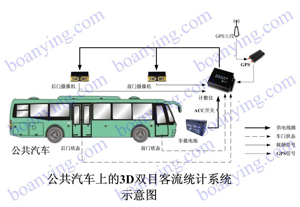 公交车-系统示意图