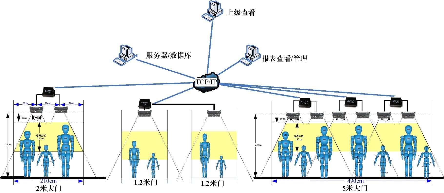 商场客流统计系统图