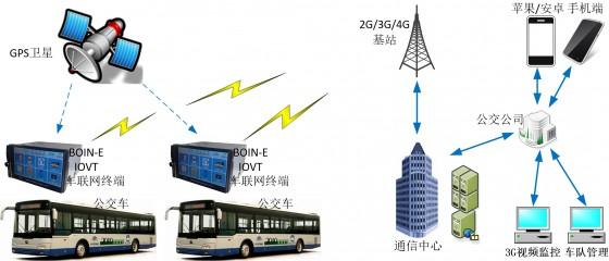 cn_bus_solution