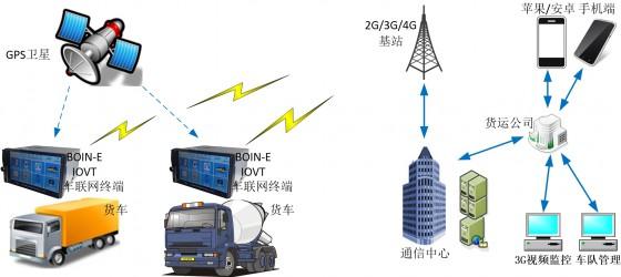 cn_truck_solution